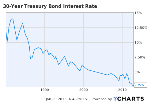 30-Year Treasury Bond Interest Rate Chart