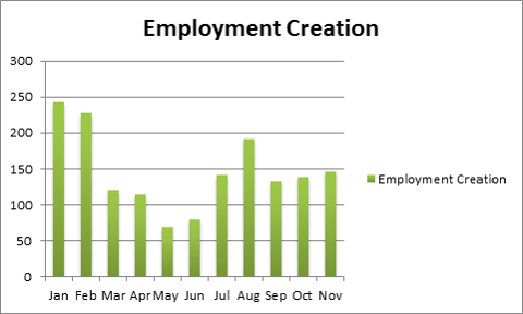 Employment Creation