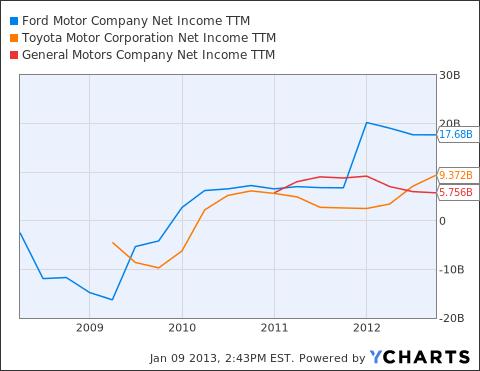 F Net Income TTM Chart