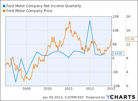 F Net Income Quarterly Chart