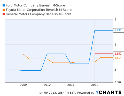 F Beneish M-Score Chart