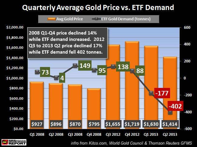 demand supply price relationship of gold