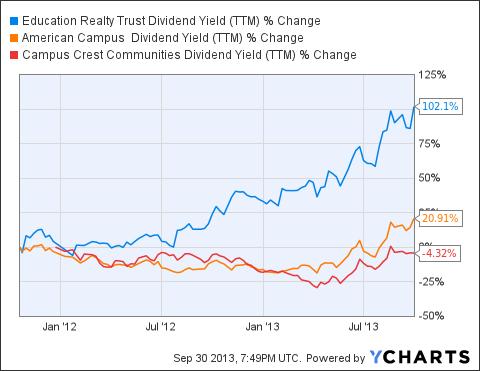 EDR Dividend Yield (NYSE:<a href='http://seekingalpha.com/symbol/TTM' title='Tata Motors Limited'>TTM</a>) Chart