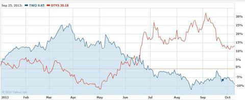 TWO and DTYS year to date Indexed
