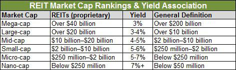 reit small cap mid large mega micro rankings and yield association chart