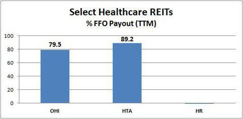 OHI HTA HR FFO payout ratio