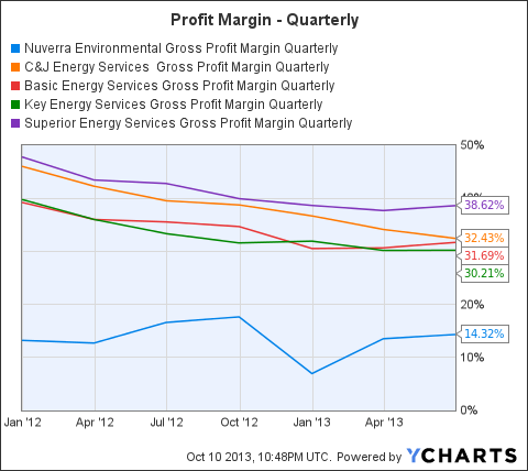 NES Gross Profit Margin Quarterly Chart