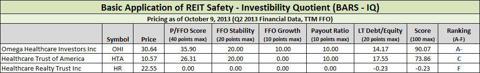 Small-Cap Healthcare REITs BARS-IQ Scores