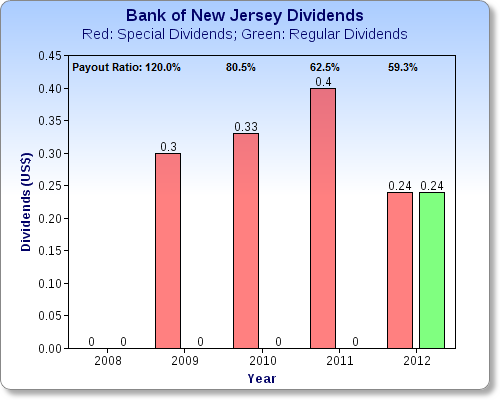 Bancorp of New Jersey Inc, BKJ:ASQ summary - FT.com
