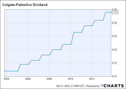 CL Dividend Chart