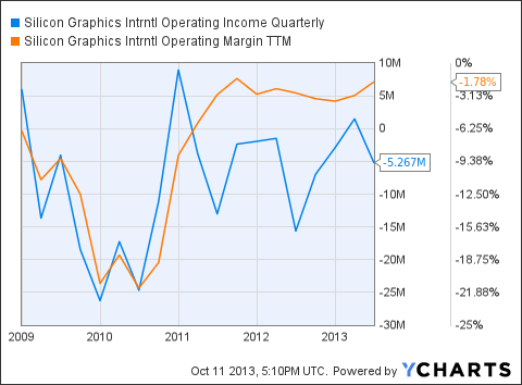 SGI Operating Income Quarterly Chart
