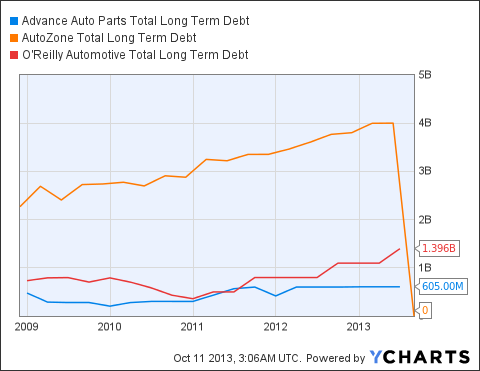 AAP Total Long Term Debt Chart