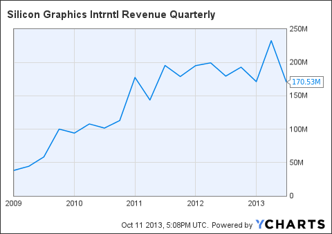 SGI Revenue Quarterly Chart