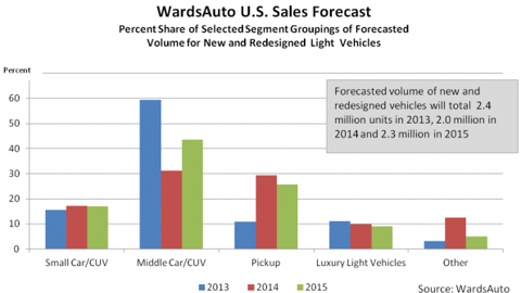 http://wardsauto.com/sales-amp-marketing/midsize-cars-cuvs-lead-product-turnover-through-2015
