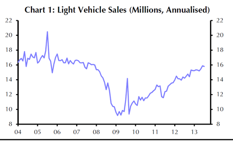 http://www.ibtimes.com/august-2013-us-auto-sales-seen-hitting-highest-rate-any-month-2007-coming-close-15-million-units