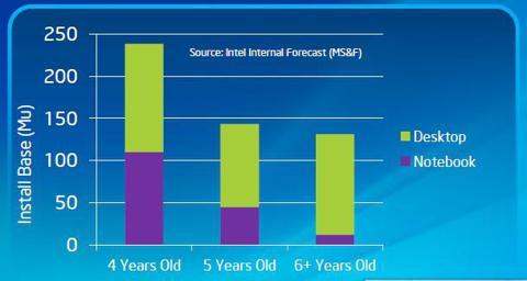 PC Demand Rebound