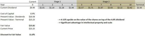 Intel Discounted Cash Flow