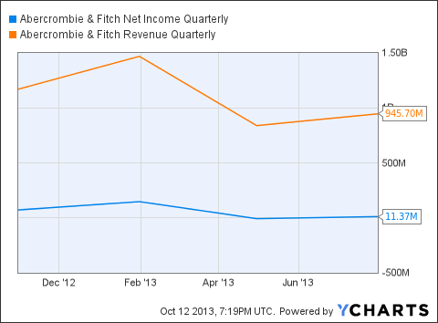 ANF Net Income Quarterly Chart
