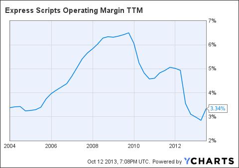 ESRX Operating Margin TTM Chart