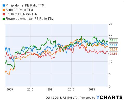 PM PE Ratio TTM Chart