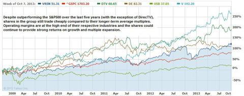 Buffett Portfolio versus the S&P500