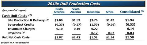 Freeport McMoRan Production Costs