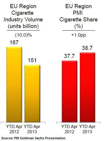 Philip Morris EU Volume and Share
