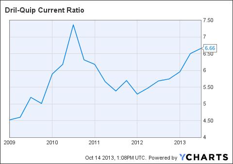 DRQ Current Ratio Chart