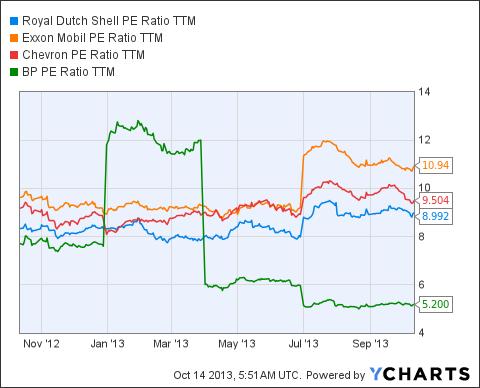 RDS.B PE Ratio TTM Chart
