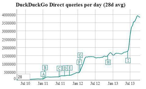DuckDuckGo Growth Chart
