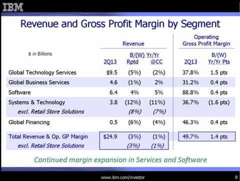 IBM Q2 Revenue Profit