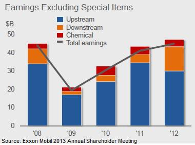Exxon Mobil Earnings by Segment