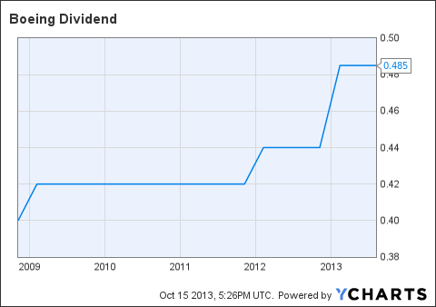 BA Dividend Chart