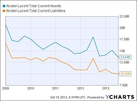 ALU Total Current Assets Chart