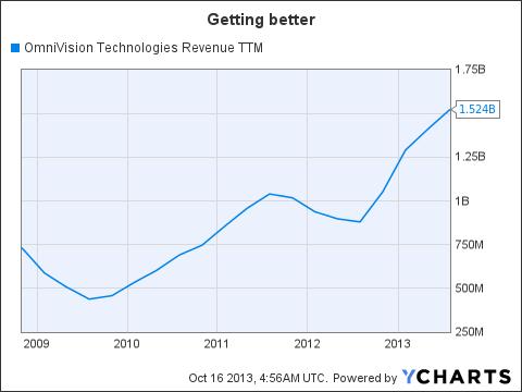 OVTI Revenue TTM Chart