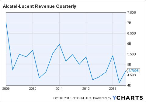 ALU Revenue Quarterly Chart