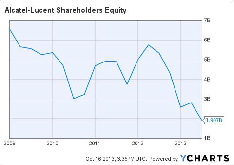 ALU Shareholders Equity Chart