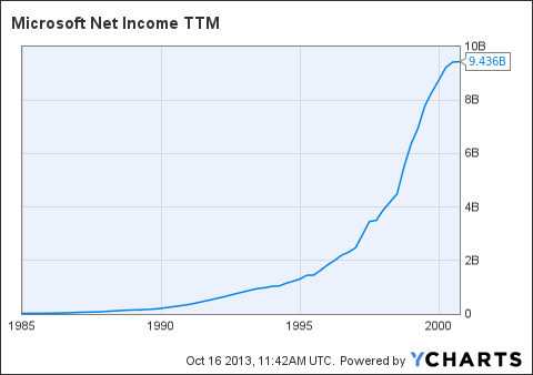 MSFT Net Income TTM Chart