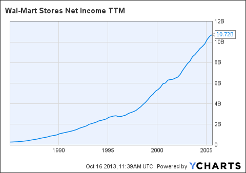 WMT Net Income TTM Chart