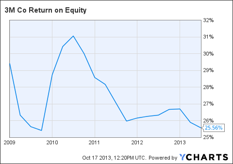 MMM Return on Equity Chart