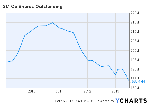 MMM Shares Outstanding Chart