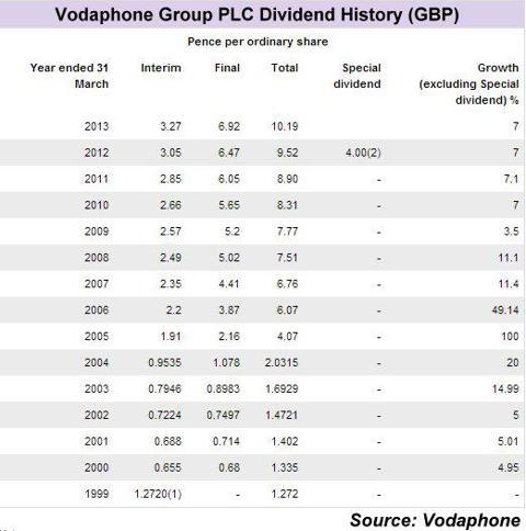 Vodaphone Group PLC dividend history