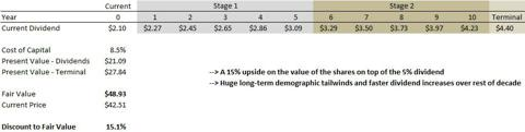 HCP Dividend Discount Model