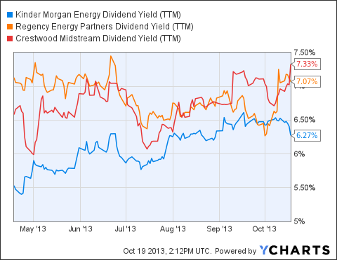 KMP Dividend Yield (<a href=