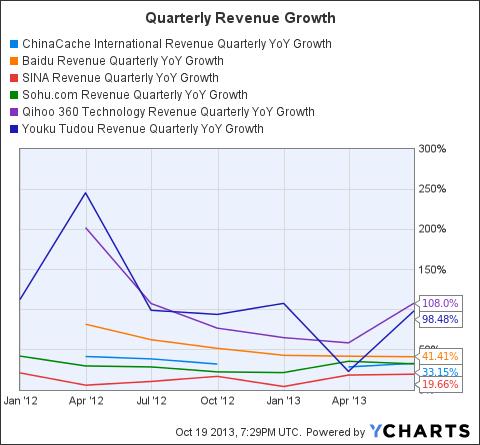 CCIH Revenue Quarterly YoY Growth Chart