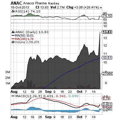 http://static.cdn-seekingalpha.com/uploads/2013/10/19/saupload_anac_chart.png