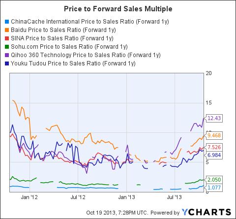 CCIH Price to Sales Ratio (Forward 1y) Chart