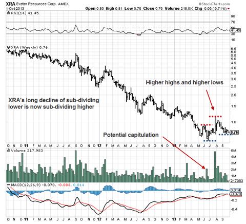 XRA Weekly chart