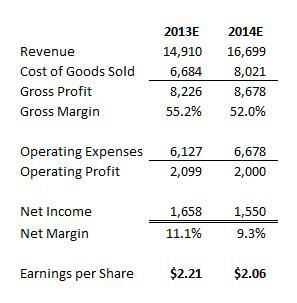 Starbucks Earnings Estimates