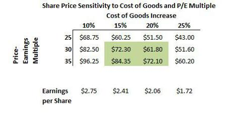 Starbucks Cost of Goods and Earnings